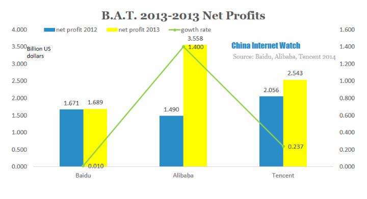 BAT 201213 Net Profits CIW