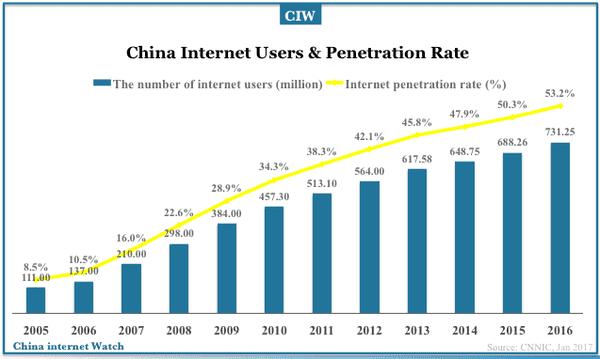 china-internet-users-2017-01