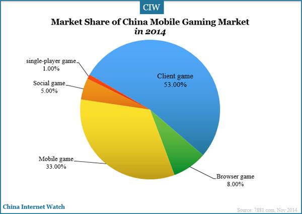 Ios Vs Android Market Share 2014
