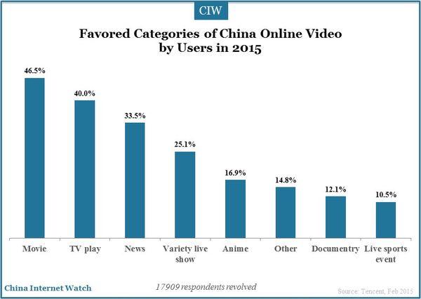 online-video-user-2015_6