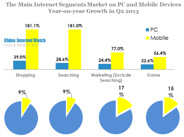 the main internet segments market on pc and mobile devices year-on-year growth in q2 2013